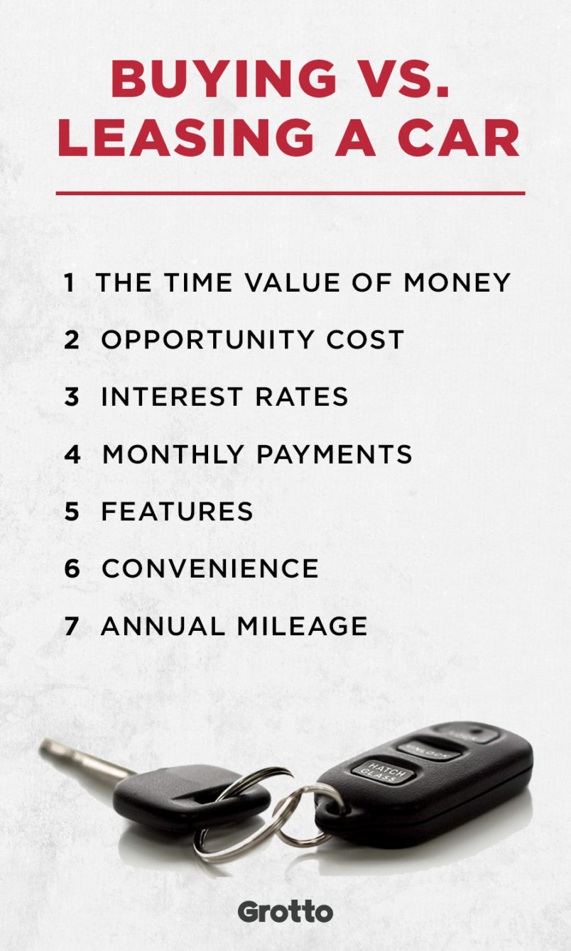 """Grotto quote graphic about whether it's better to lease or buy a car: """"Buying vs. Leasing a Car: 1) time value of money; 2) opportunity cost; 3) interest rates; 4) monthly payments; 5) features; 6) convenience; 7) annual mileage."""